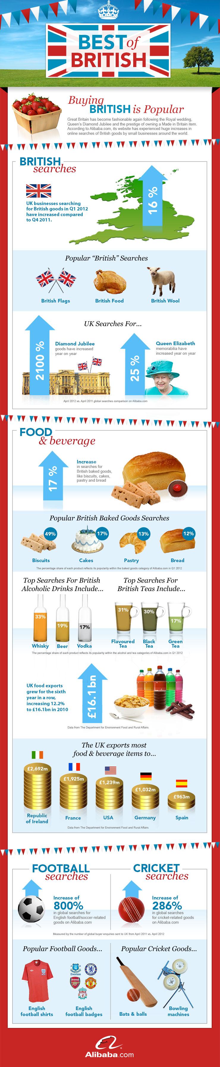 Best of British UK Infographic