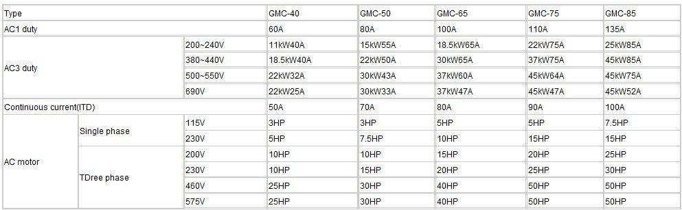 Professional Manufacturer GMC Series Contactor